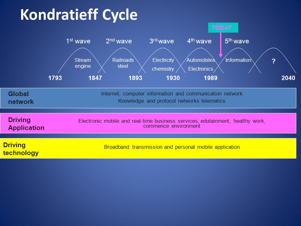 Kondratieff Cycle 1st wave 2nd wave 3rd wave 4th wave 5th wave