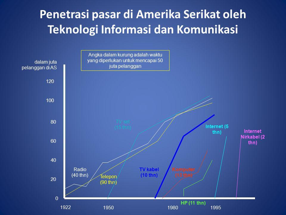 Internet Nirkabel (2 thn)