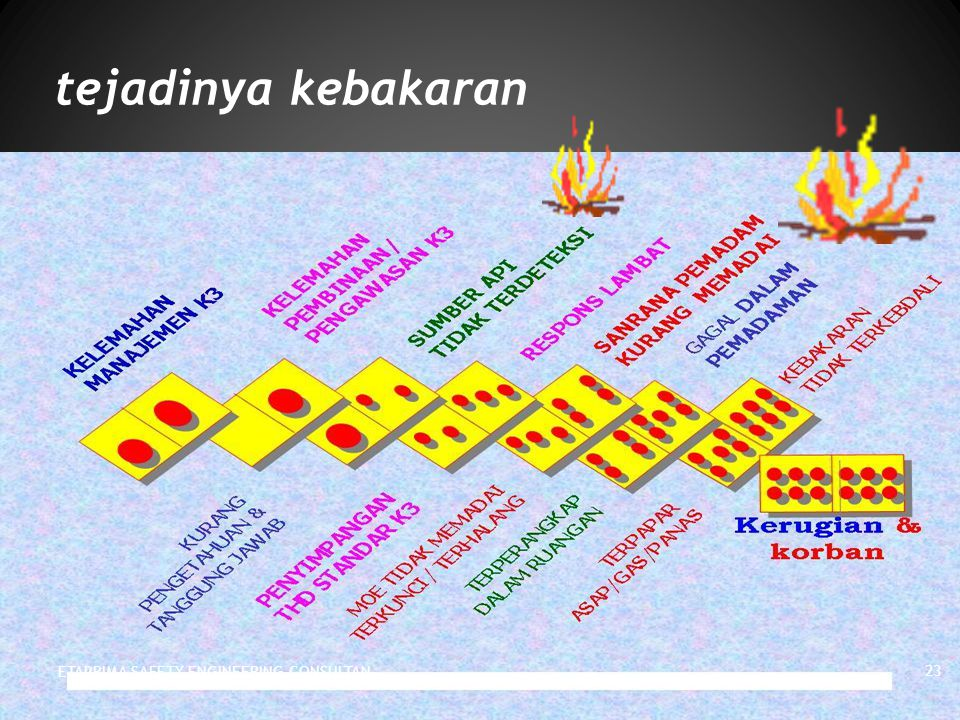 tejadinya kebakaran ETAPRIMA SAFETY ENGINEERING CONSULTAN