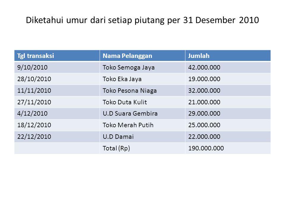 Diketahui umur dari setiap piutang per 31 Desember 2010