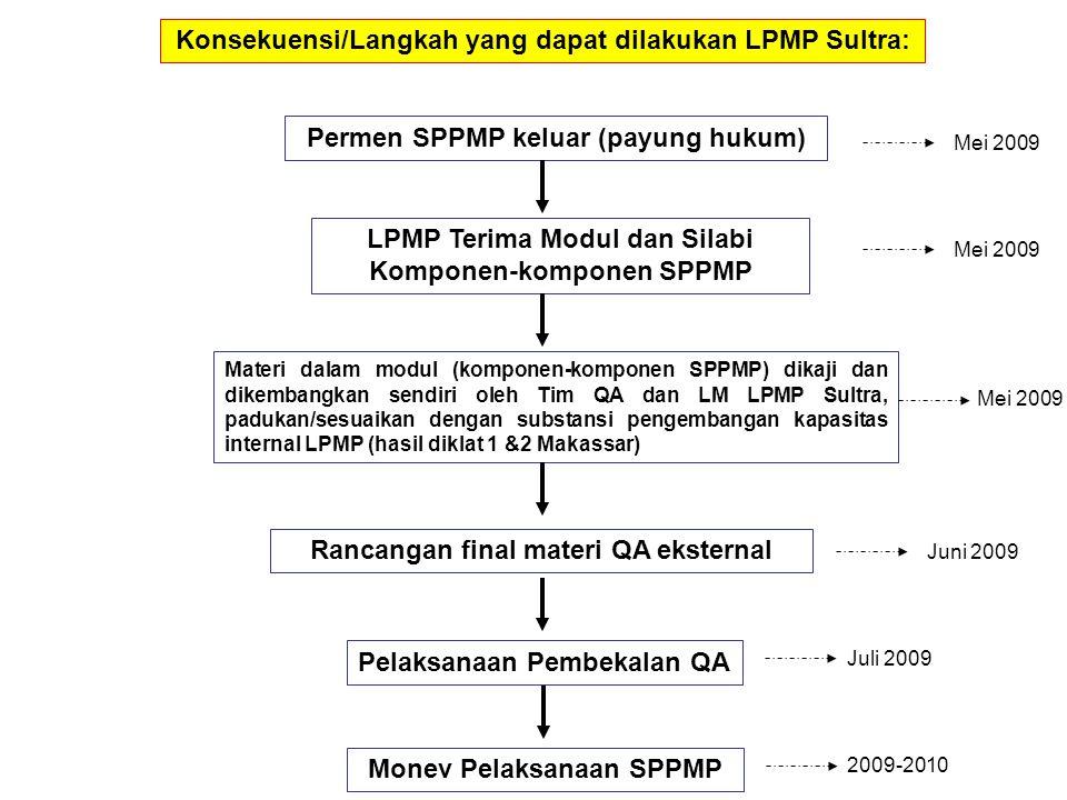 Konsekuensi/Langkah yang dapat dilakukan LPMP Sultra: