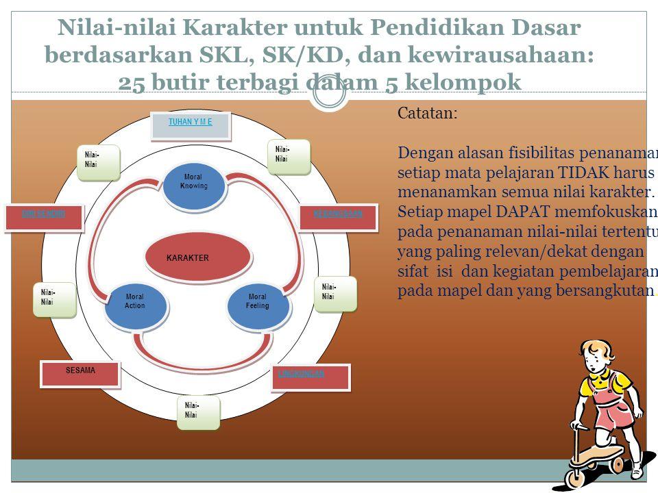 Nilai-nilai Karakter untuk Pendidikan Dasar berdasarkan SKL, SK/KD, dan kewirausahaan: 25 butir terbagi dalam 5 kelompok