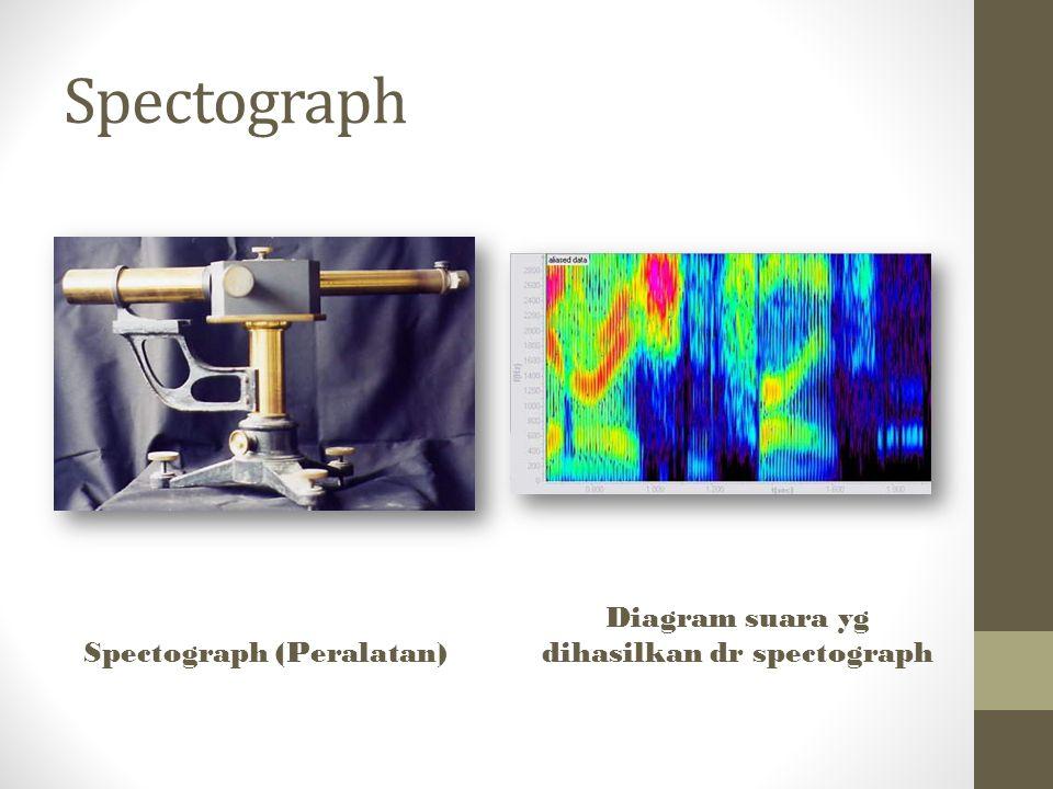 Spectograph (Peralatan) Diagram suara yg dihasilkan dr spectograph
