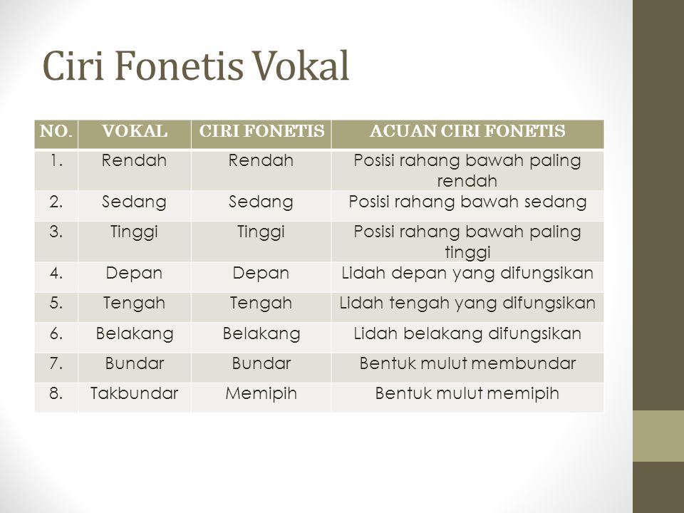 Ciri Fonetis Vokal NO. VOKAL CIRI FONETIS ACUAN CIRI FONETIS 1. Rendah