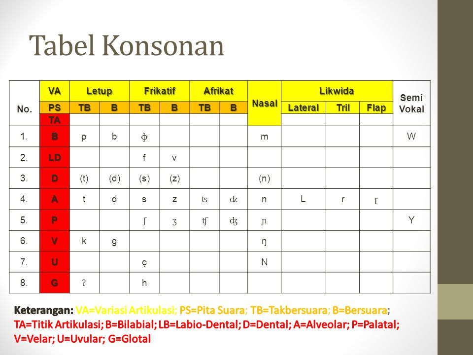 Tabel Konsonan No. VA. Letup. Frikatif. Afrikat. Nasal. Likwida. Semi. Vokal. PS. TB. B.