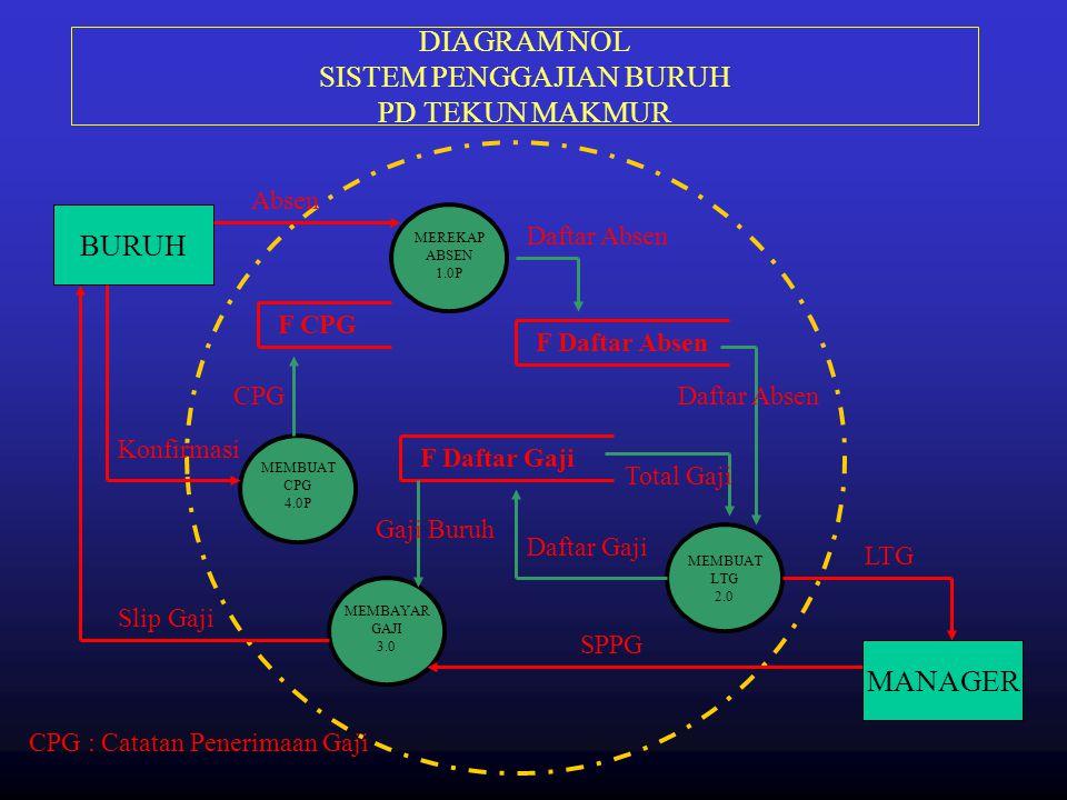 DIAGRAM NOL SISTEM PENGGAJIAN BURUH PD TEKUN MAKMUR