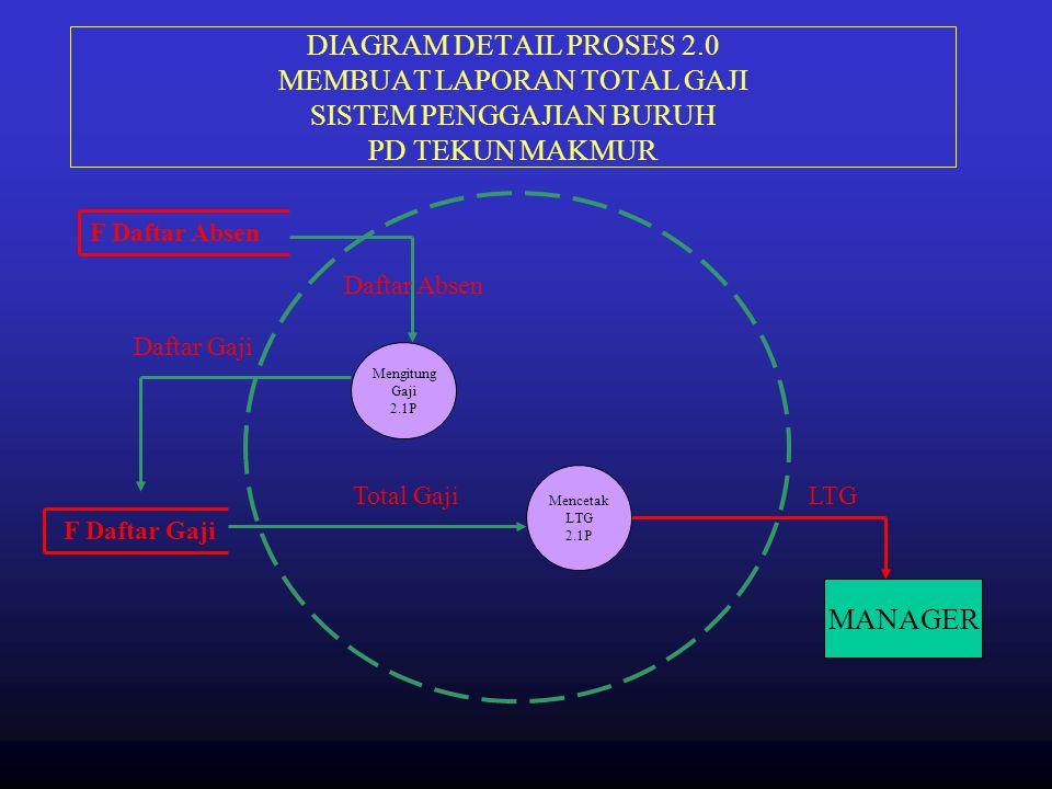 DIAGRAM DETAIL PROSES 2.0 MEMBUAT LAPORAN TOTAL GAJI SISTEM PENGGAJIAN BURUH PD TEKUN MAKMUR