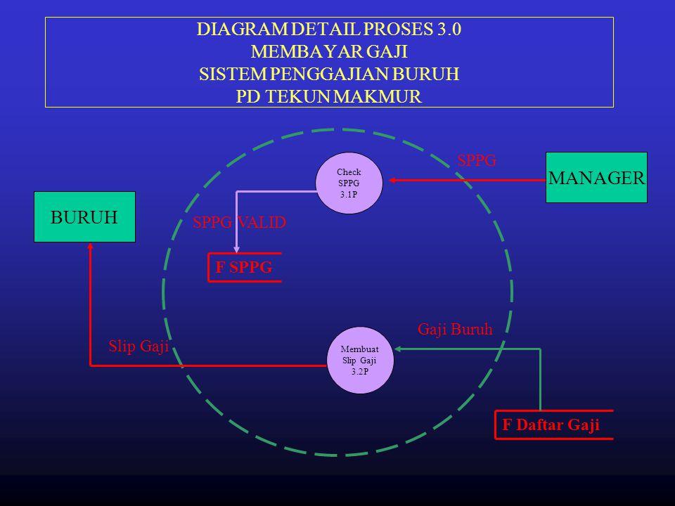 DIAGRAM DETAIL PROSES 3.0 MEMBAYAR GAJI SISTEM PENGGAJIAN BURUH PD TEKUN MAKMUR