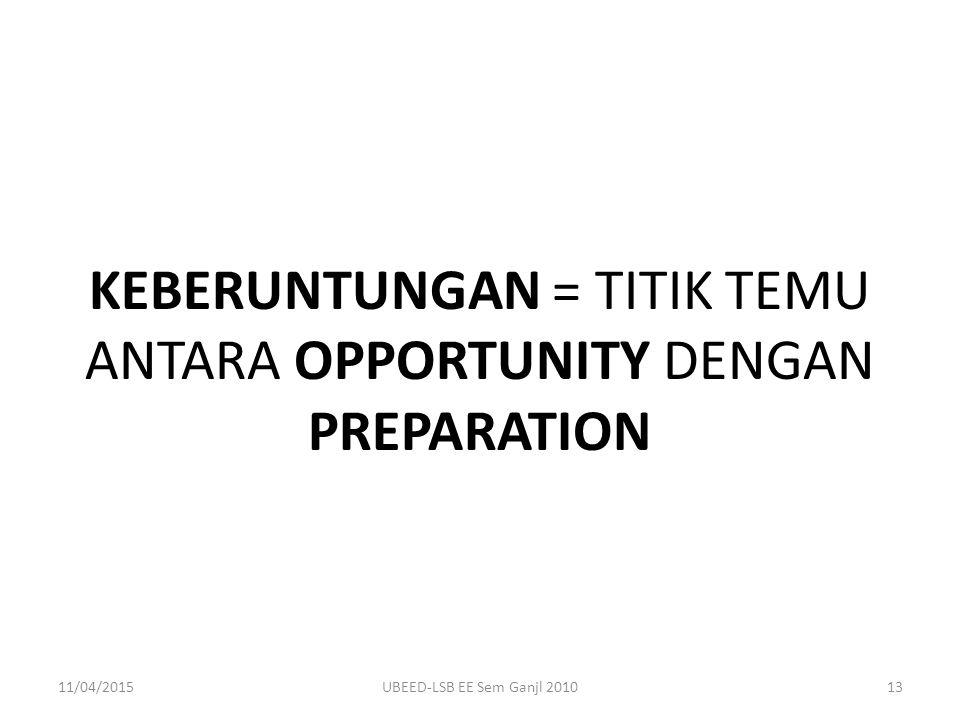 KEBERUNTUNGAN = TITIK TEMU ANTARA OPPORTUNITY DENGAN PREPARATION