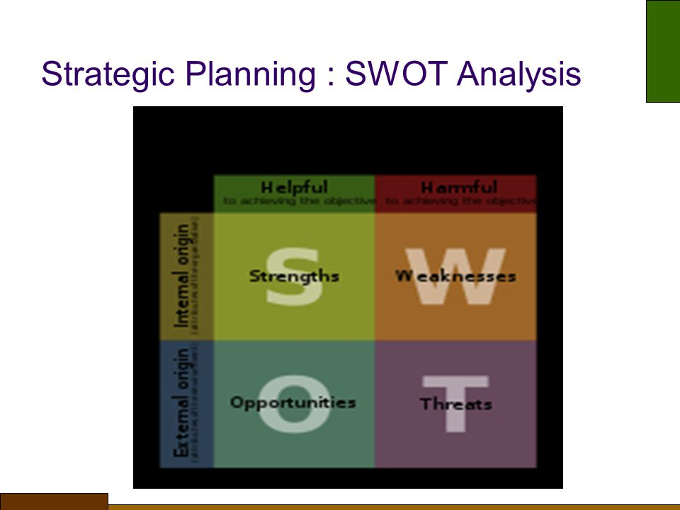 Strategic Planning : SWOT Analysis