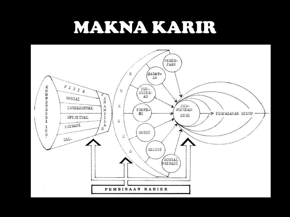 MAKNA KARIR