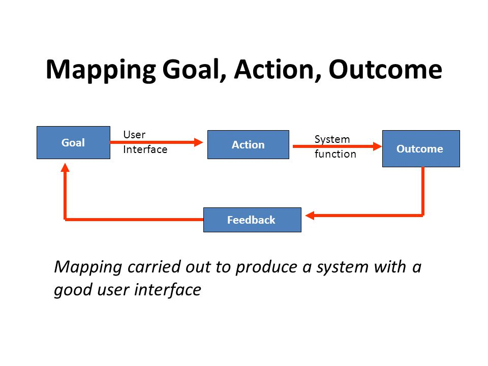 Mapping Goal, Action, Outcome