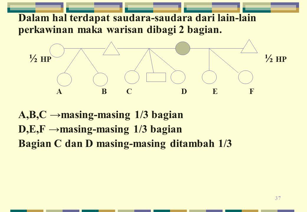 A,B,C →masing-masing 1/3 bagian D,E,F →masing-masing 1/3 bagian