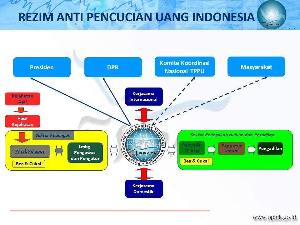 REZIM ANTI PENCUCIAN UANG INDONESIA