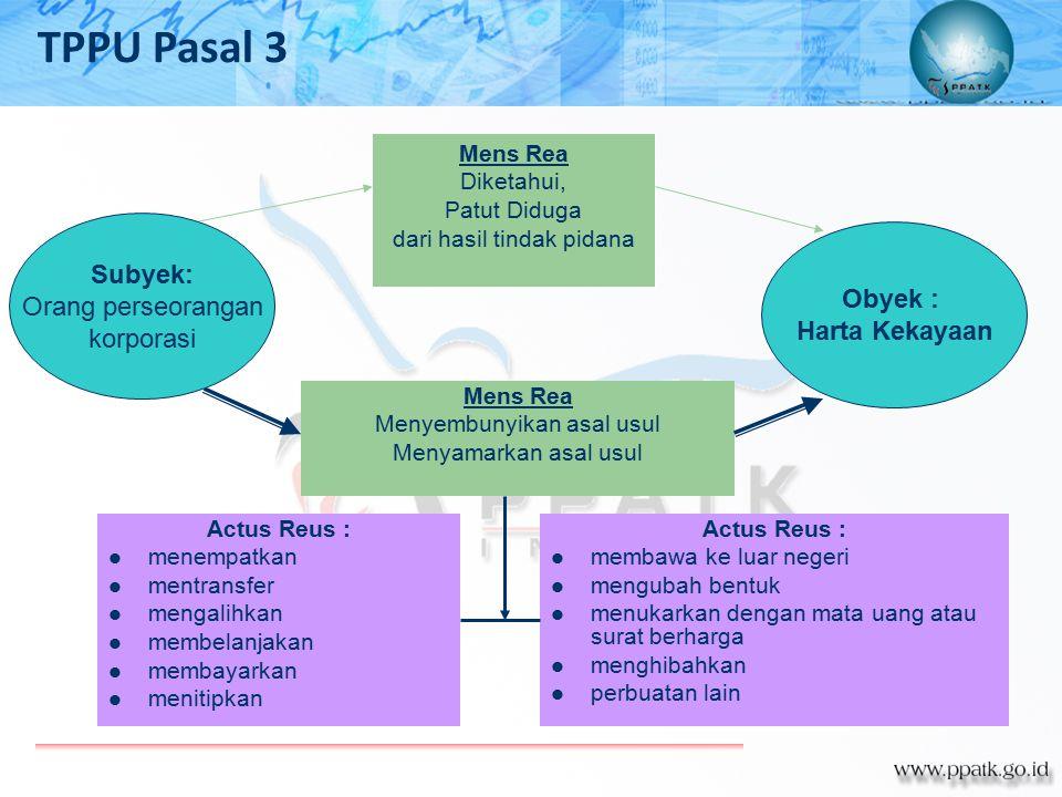 TPPU Pasal 3 Subyek: Orang perseorangan Obyek : korporasi