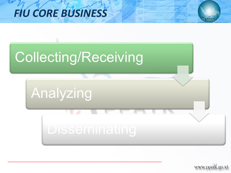 Collecting/Receiving Analyzing Disseminating