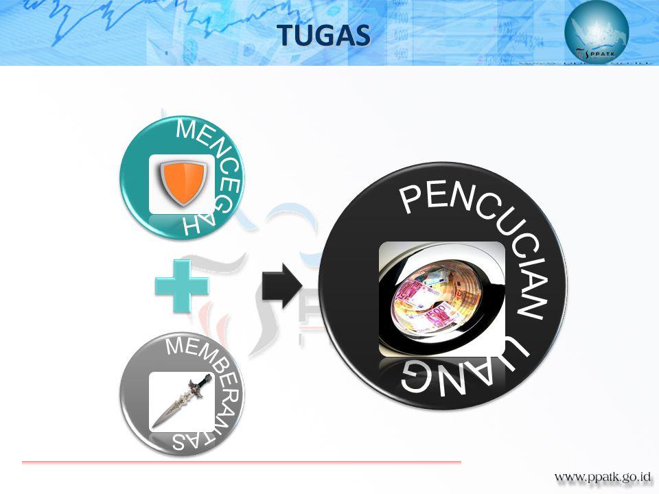 TUGAS MENCEGAH MEMBERANTAS PENCUCIAN UANG