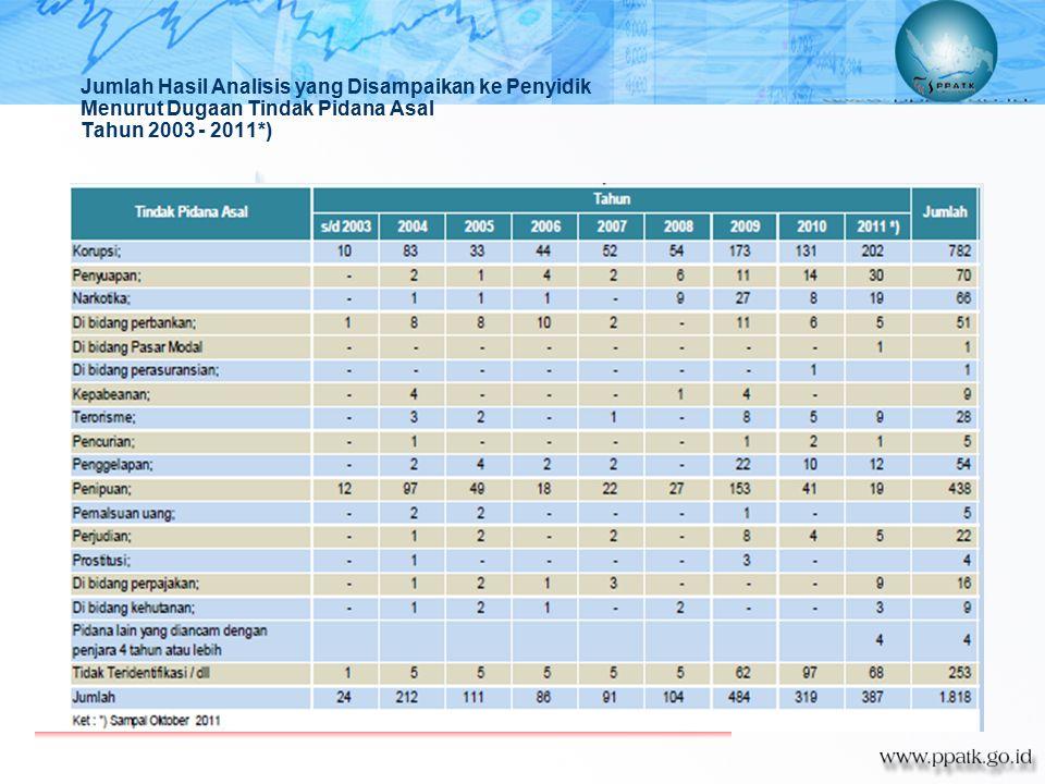 Jumlah Hasil Analisis yang Disampaikan ke Penyidik Menurut Dugaan Tindak Pidana Asal Tahun 2003 - 2011*)