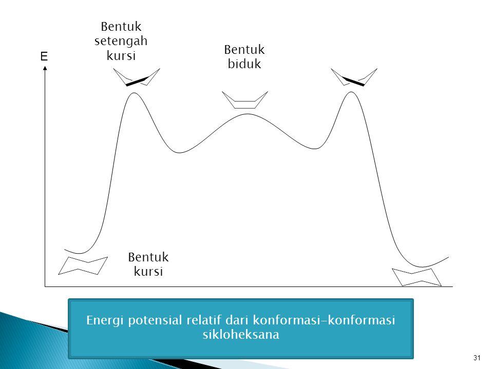 Energi potensial relatif dari konformasi-konformasi sikloheksana