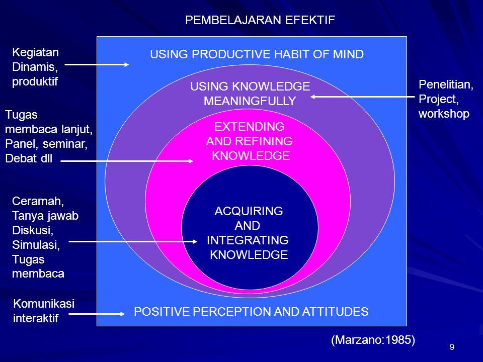 PEMBELAJARAN EFEKTIF Kegiatan. Dinamis, produktif. USING PRODUCTIVE HABIT OF MIND. USING KNOWLEDGE.