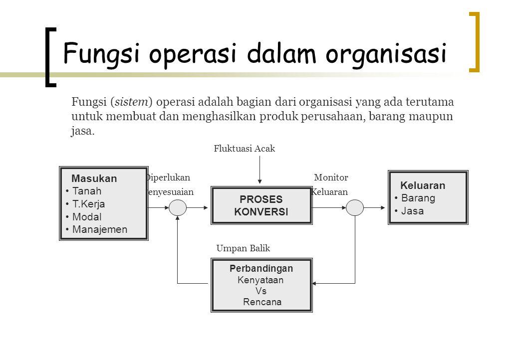 Fungsi operasi dalam organisasi