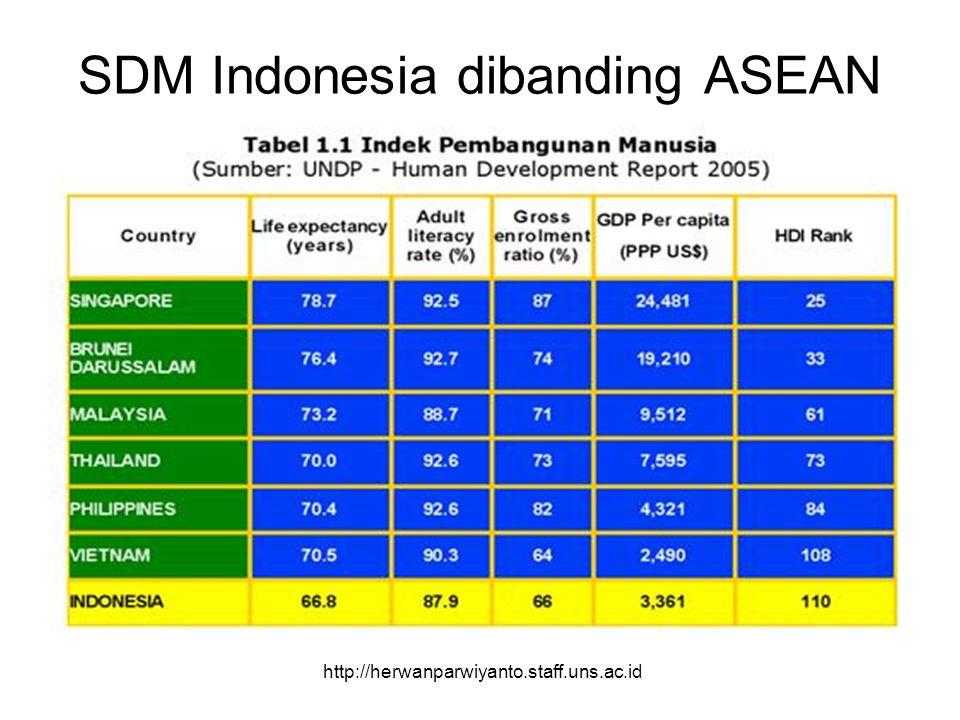 SDM Indonesia dibanding ASEAN