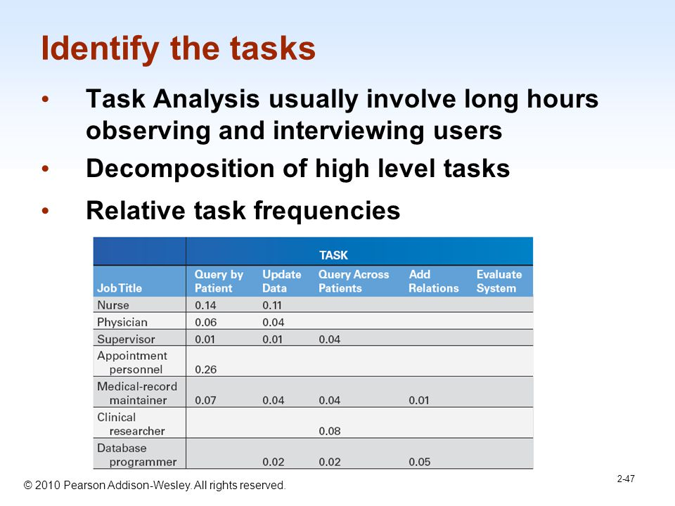 Identify the tasks Task Analysis usually involve long hours observing and interviewing users. Decomposition of high level tasks.