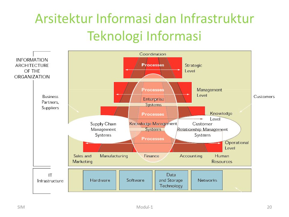 Arsitektur Informasi dan Infrastruktur Teknologi Informasi