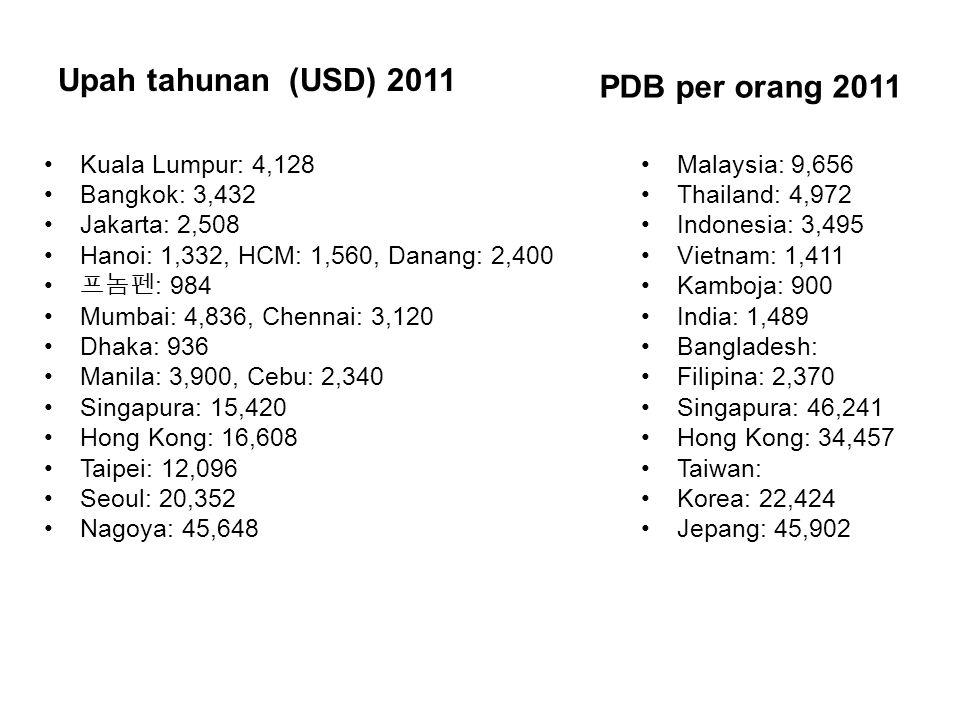 Upah tahunan (USD) 2011 PDB per orang 2011 Kuala Lumpur: 4,128