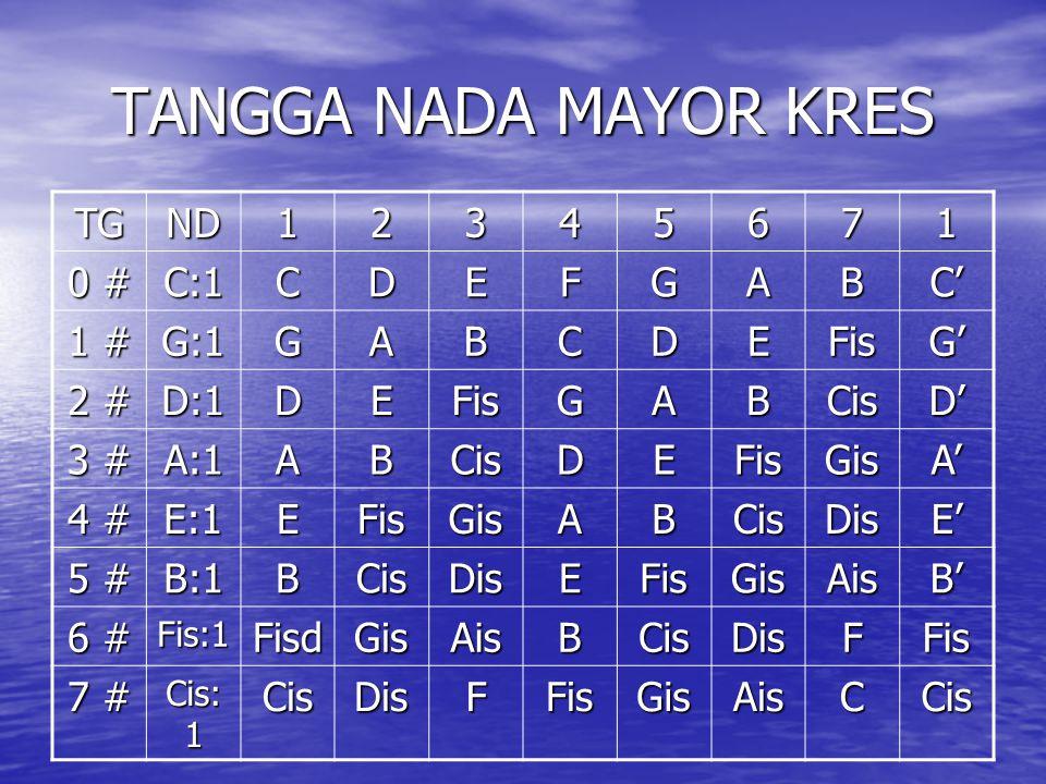 TANGGA NADA MAYOR KRES TG ND 1 2 3 4 5 6 7 0 # C:1 C D E F G A B C'