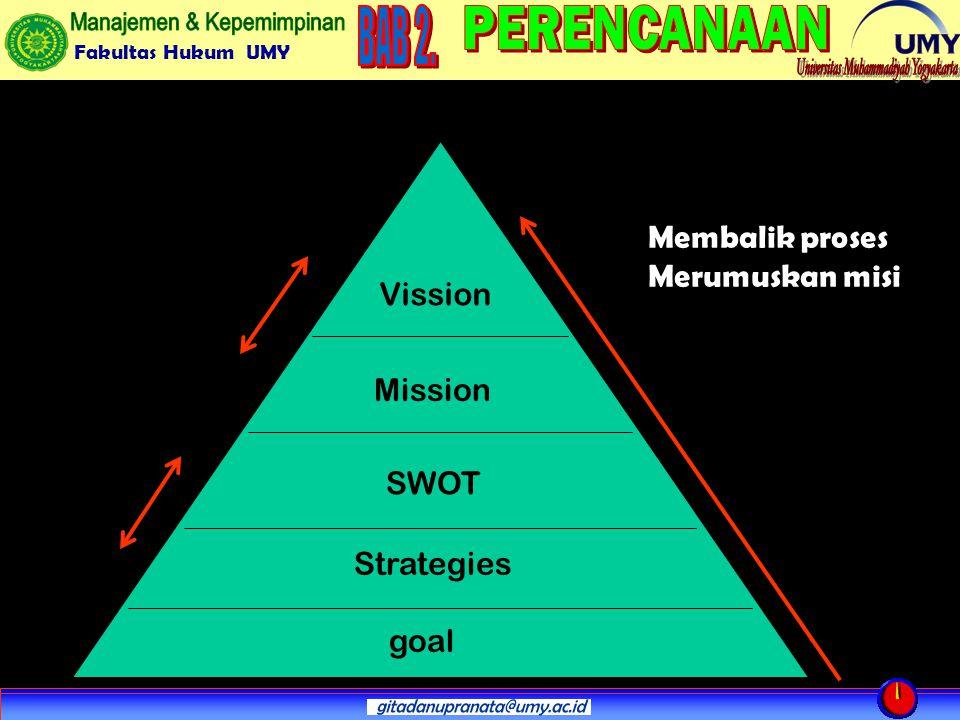 Membalik proses Merumuskan misi Vission Mission SWOT Strategies goal