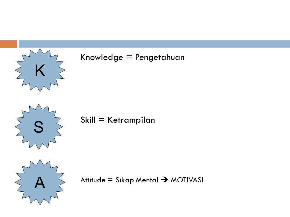 K S A Knowledge = Pengetahuan Skill = Ketrampilan