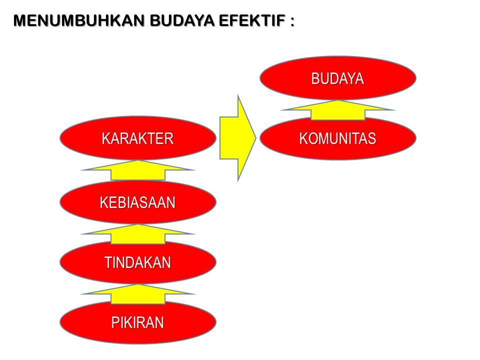 MENUMBUHKAN BUDAYA EFEKTIF :
