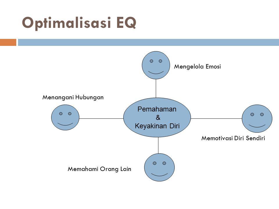 Optimalisasi EQ Mengelola Emosi Menangani Hubungan Memotivasi Diri Sendiri Memahami Orang Lain Pemahaman.