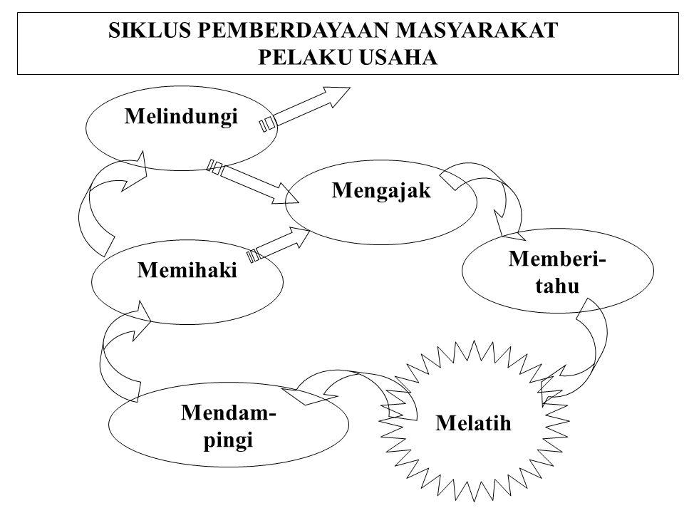 SIKLUS PEMBERDAYAAN MASYARAKAT