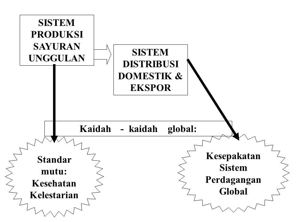 Kaidah - kaidah global: Kesepakatan Sistem Perdagangan Global