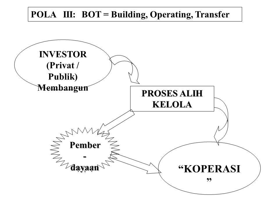 KOPERASI POLA III: BOT = Building, Operating, Transfer INVESTOR