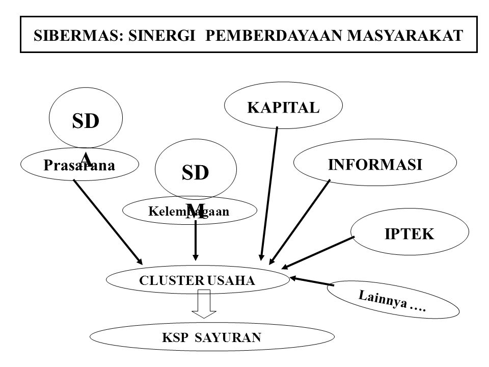 SIBERMAS: SINERGI PEMBERDAYAAN MASYARAKAT