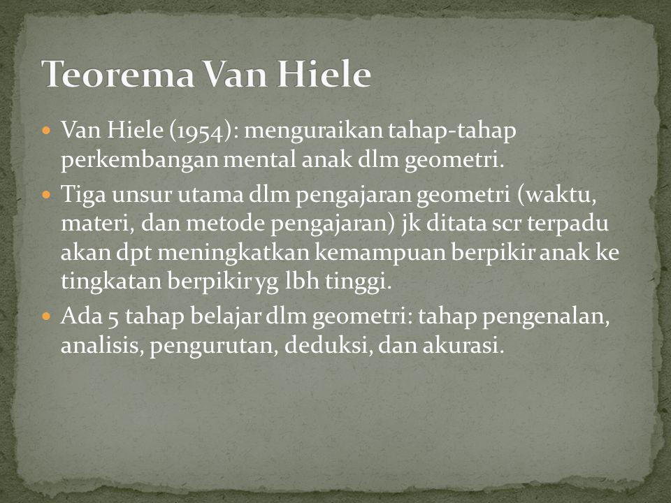 Teorema Van Hiele Van Hiele (1954): menguraikan tahap-tahap perkembangan mental anak dlm geometri.