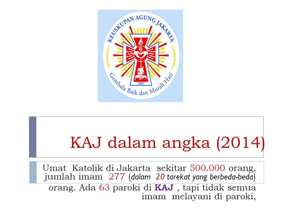 KAJ dalam angka (2014) Umat Katolik di Jakarta sekitar 500.000 orang, jumlah imam 277 (dalam 20 tarekat yang berbeda-beda)