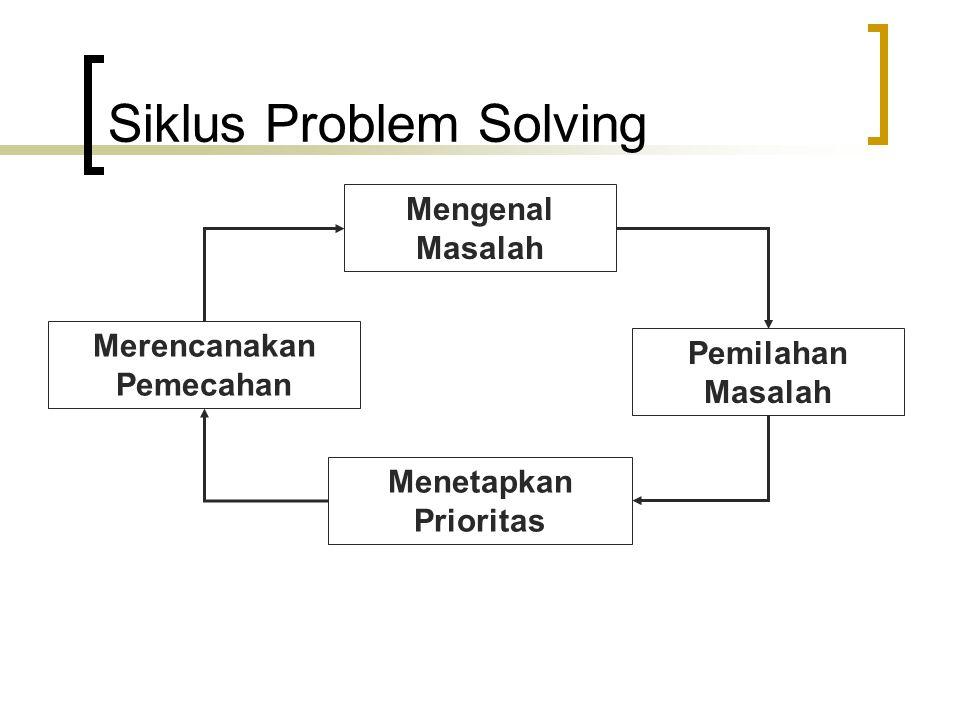 Siklus Problem Solving