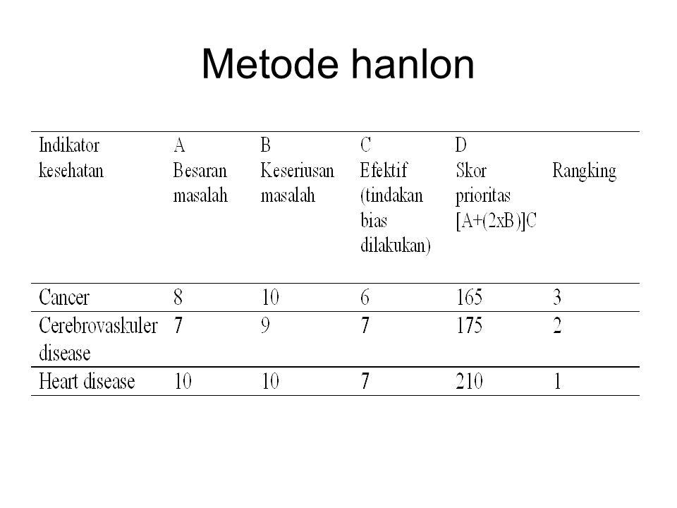Metode hanlon