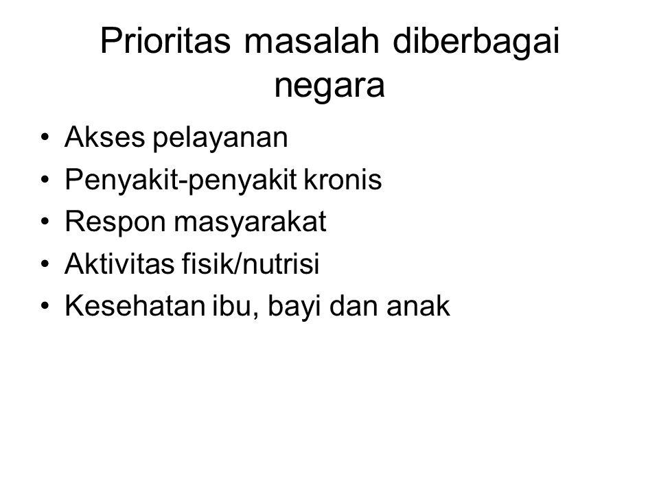 Prioritas masalah diberbagai negara