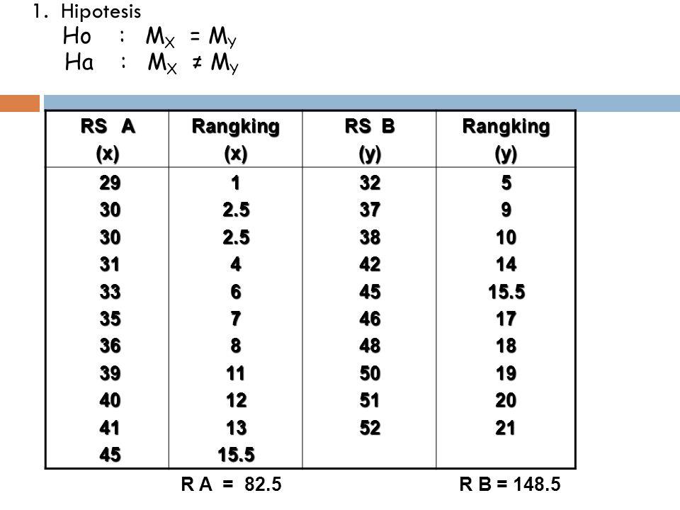 1. Hipotesis Ho : MX = MY Ha : MX ≠ MY RS A (x) Rangking RS B (y) 29
