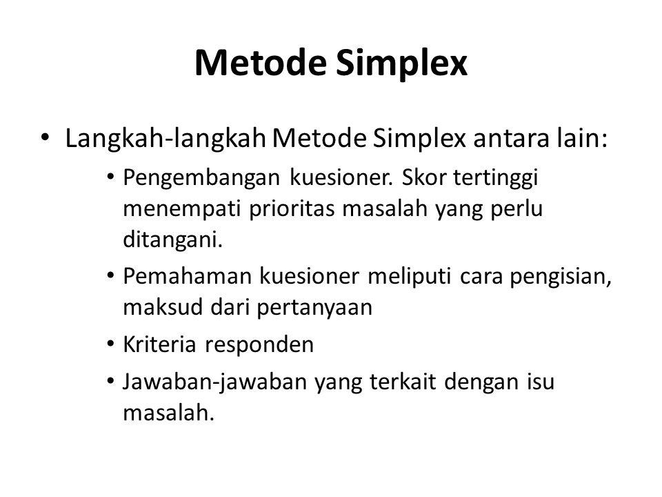 Metode Simplex Langkah-langkah Metode Simplex antara lain: