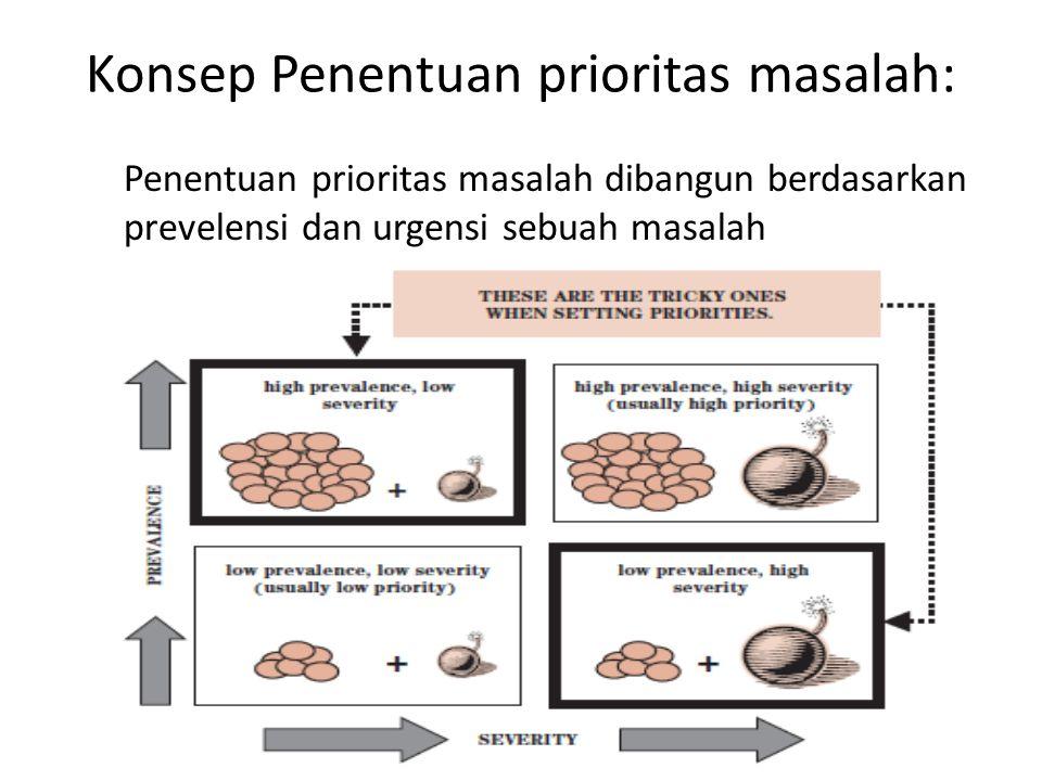 Konsep Penentuan prioritas masalah: