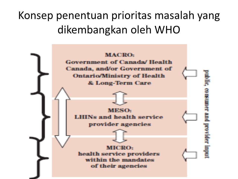 Konsep penentuan prioritas masalah yang dikembangkan oleh WHO