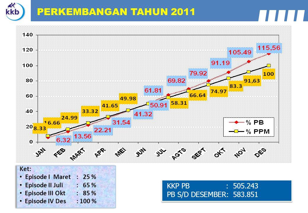 PERKEMBANGAN TAHUN 2011 KKP PB : 505.243 PB S/D DESEMBER: 583.851 Ket: