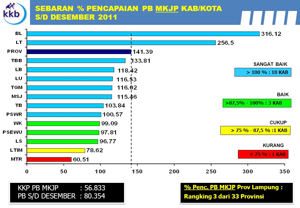 SEBARAN % PENCAPAIAN PB MKJP KAB/KOTA S/D DESEMBER 2011