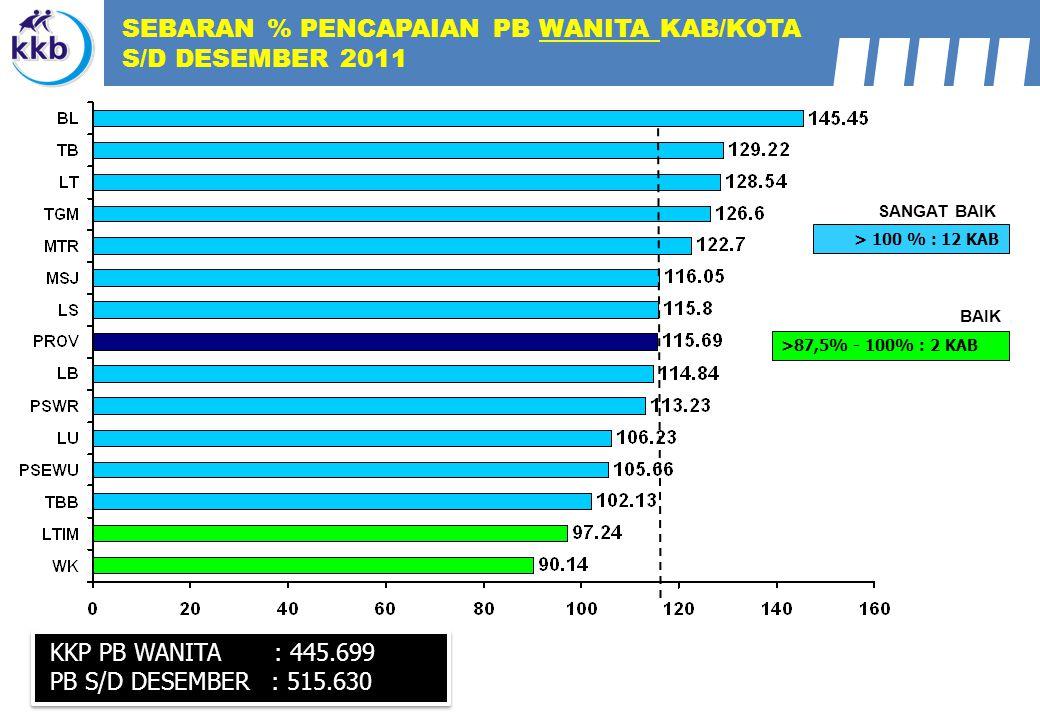 SEBARAN % PENCAPAIAN PB WANITA KAB/KOTA S/D DESEMBER 2011